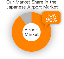 Our Market Share in the Japanese Airport Market