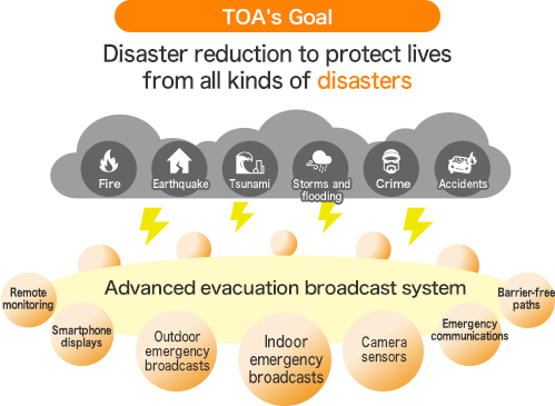 TOA's Goal - Disaster reduction to protect lives from all kinds of disasters