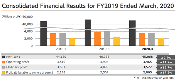 Consolidated Financial Results for FY2019 Ended March, 2020