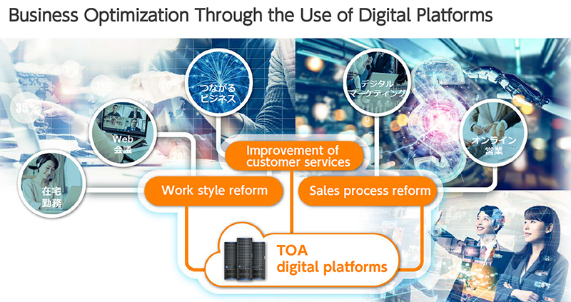 Business Optimization Through the Use of Digital Platforms